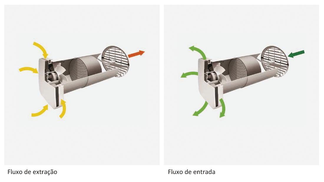 ventilação mecânica controlada